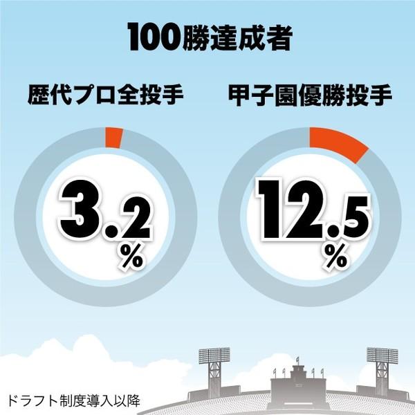 斎藤佑樹 年俸推移 田中将大 比較 甲子園優勝投手