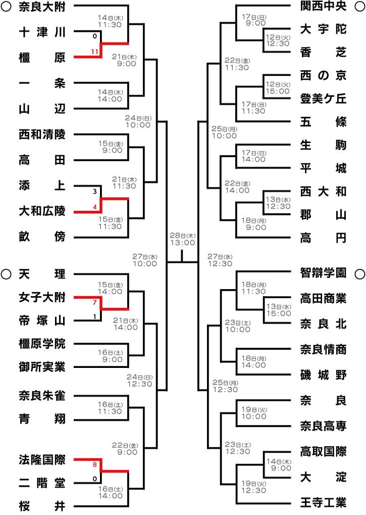 高校野球 奈良大会 2016 夏 組み合わせ 優勝候補 注目選手