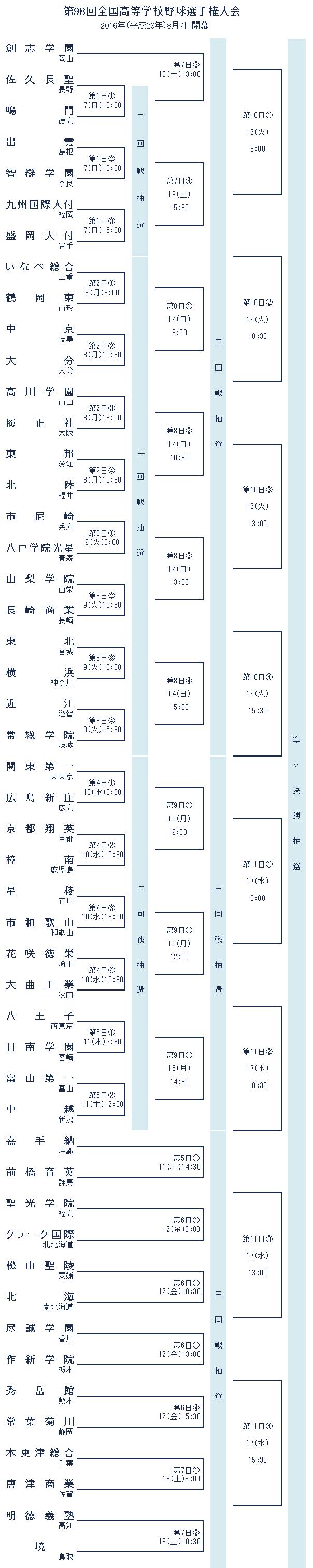 甲子園 組み合わせ 2016 夏