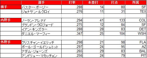 WBC 2017 アメリカ メンバー 選手 注目 侍ジャパン カーショウ 本気